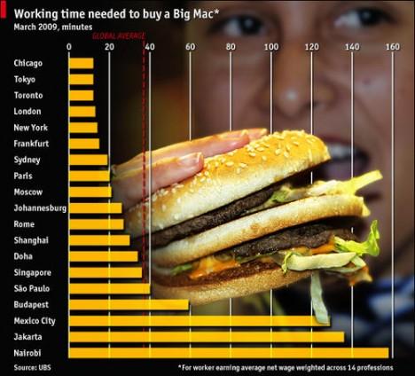 Arbeitszeit f r einen big mac im l ndervergleich - Fast good cuisine big mac ...